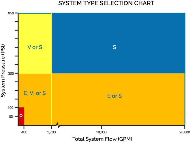 pump system selection chart - all models