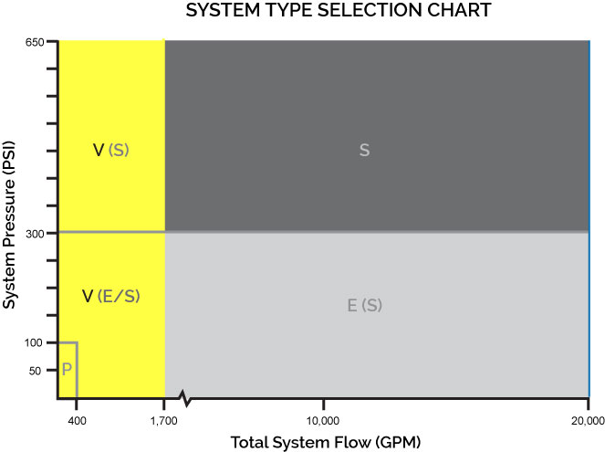 system type selection chart - V